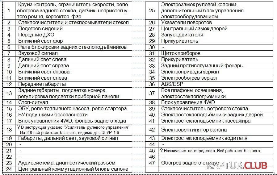 Блок1.jpg | Рено Каптур Клуб Россия | Форум KAPTUR.club