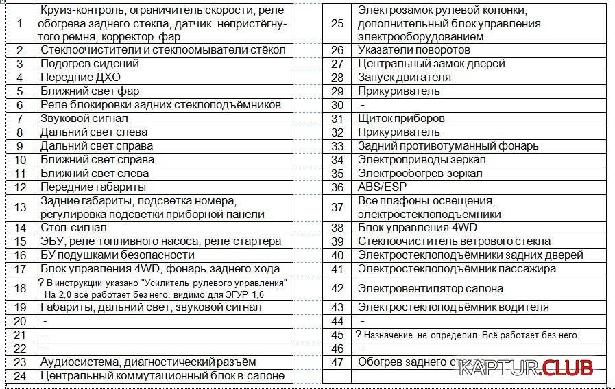 Блок1.jpg   Рено Каптур Клуб Россия   Форум KAPTUR.club
